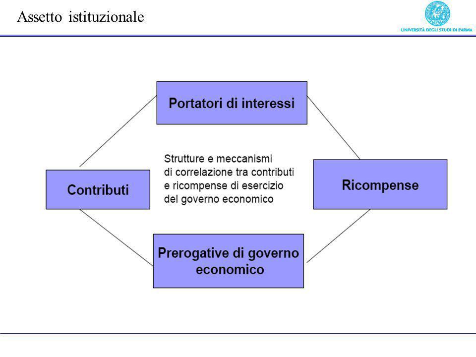 Assetto istituzionale