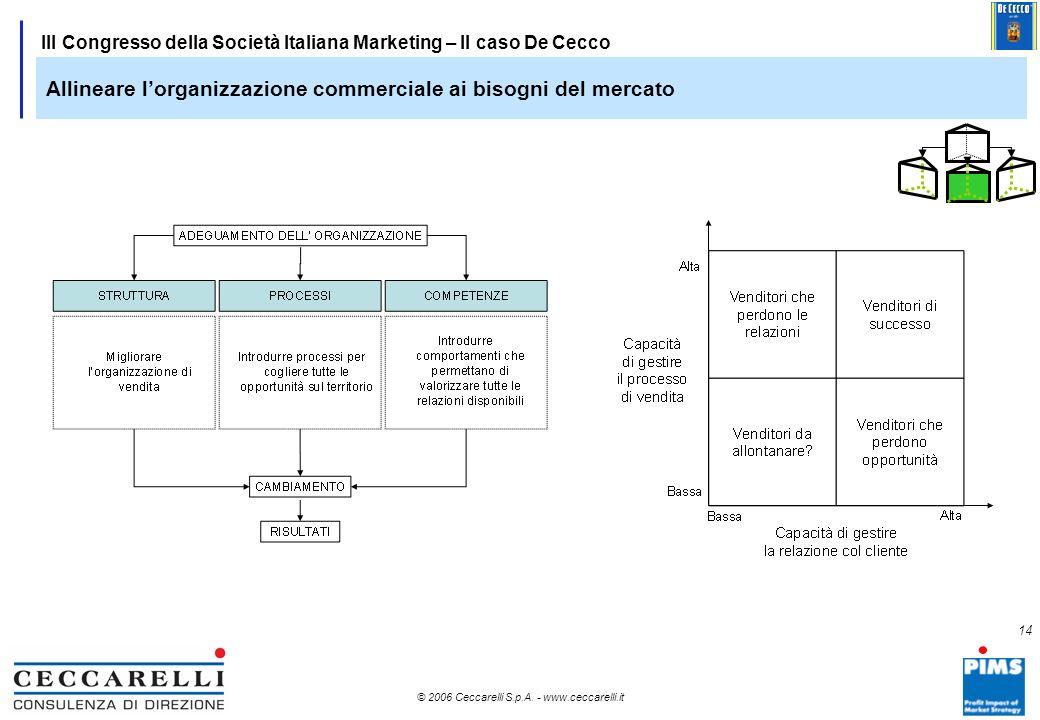 Allineare l'organizzazione commerciale ai bisogni del mercato