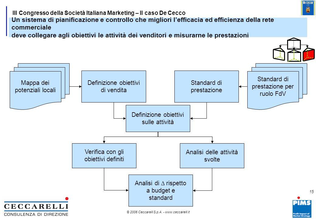 Un sistema di pianificazione e controllo che migliori l'efficacia ed efficienza della rete commerciale