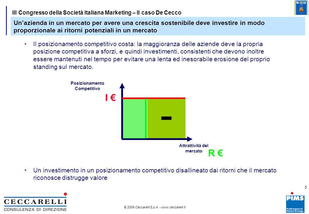 Posizionamento Competitivo Attrattività del mercato