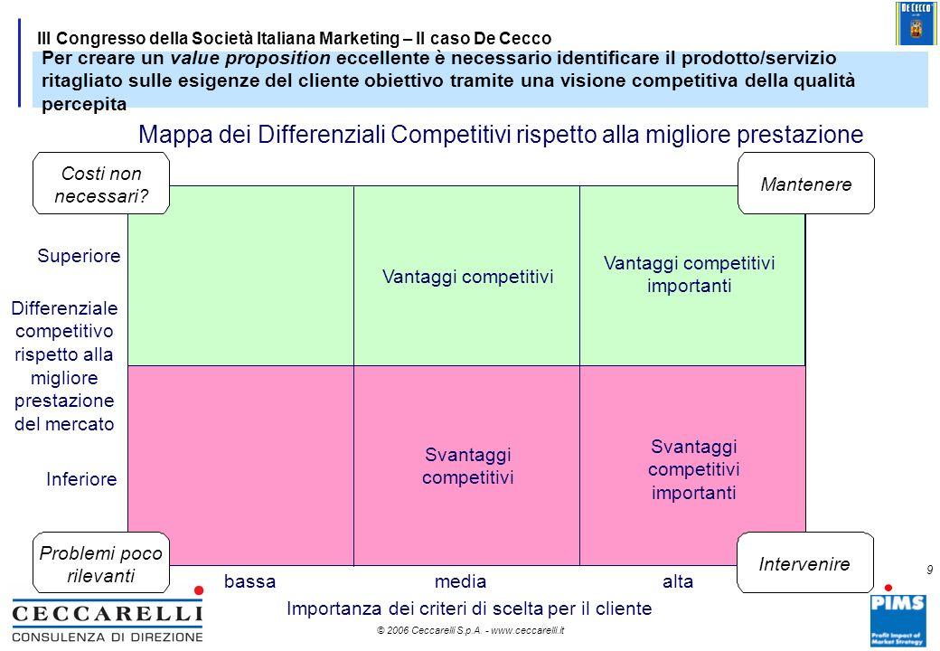 Mappa dei Differenziali Competitivi rispetto alla migliore prestazione