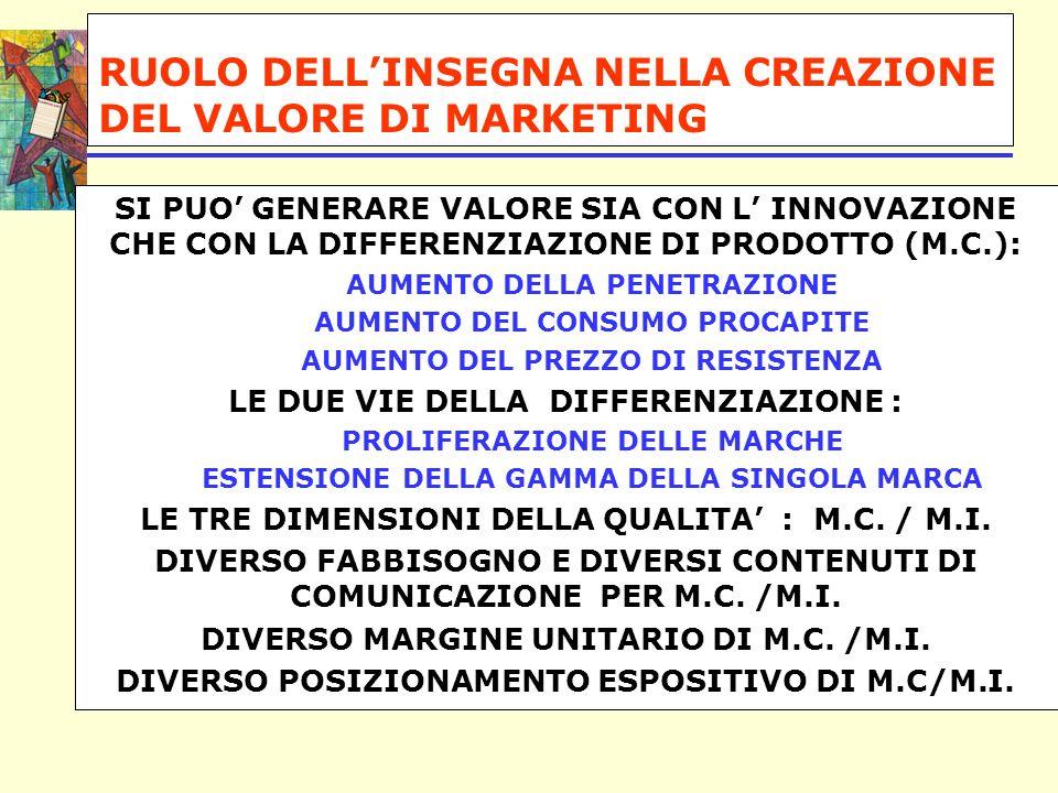 RUOLO DELL'INSEGNA NELLA CREAZIONE DEL VALORE DI MARKETING