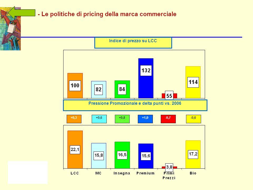 Pressione Promozionale e delta punti vs. 2006