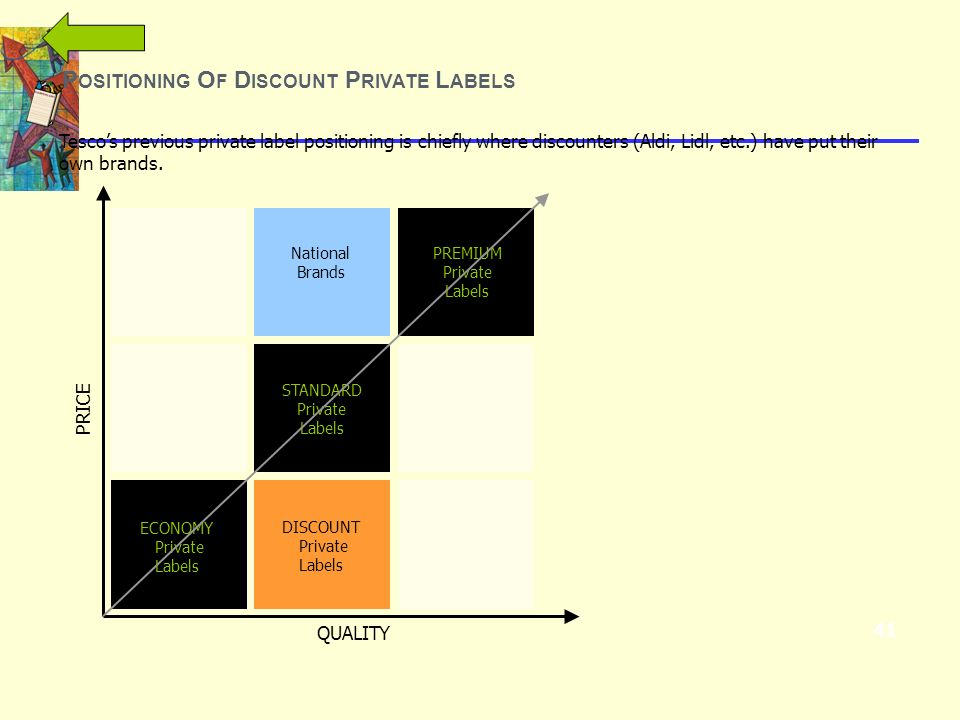 Positioning Of Discount Private Labels