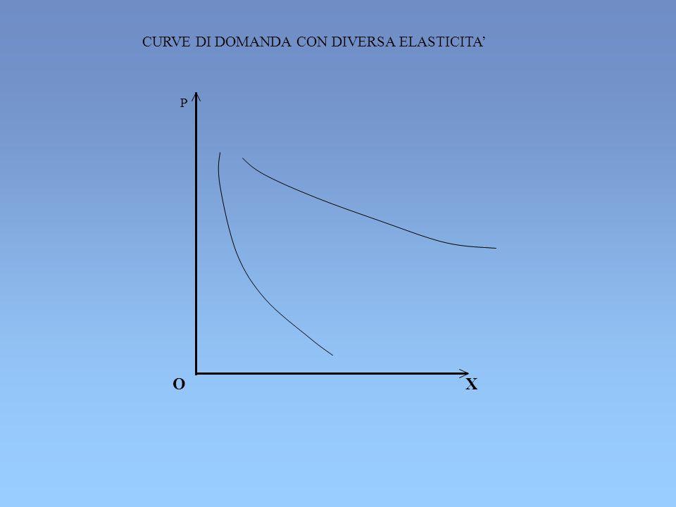 CURVE DI DOMANDA CON DIVERSA ELASTICITA'