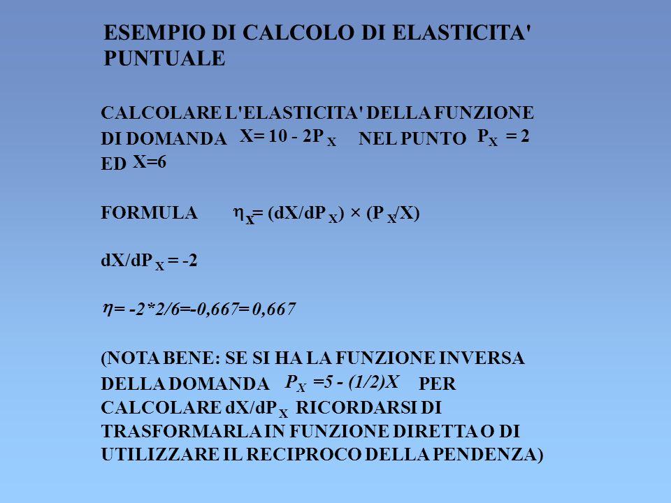 ESEMPIO DI CALCOLO DI ELASTICITA PUNTUALE