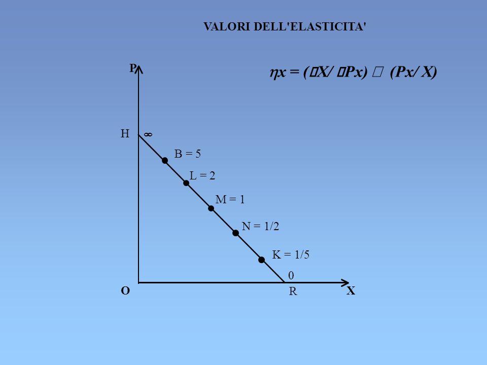 hx = (êX/ êPx) ´ (Px/ X) VALORI DELL ELASTICITA P H ¥ B = 5 L = 2