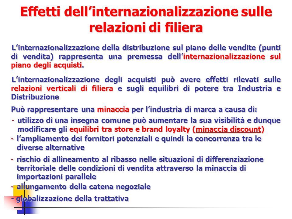 Effetti dell'internazionalizzazione sulle relazioni di filiera