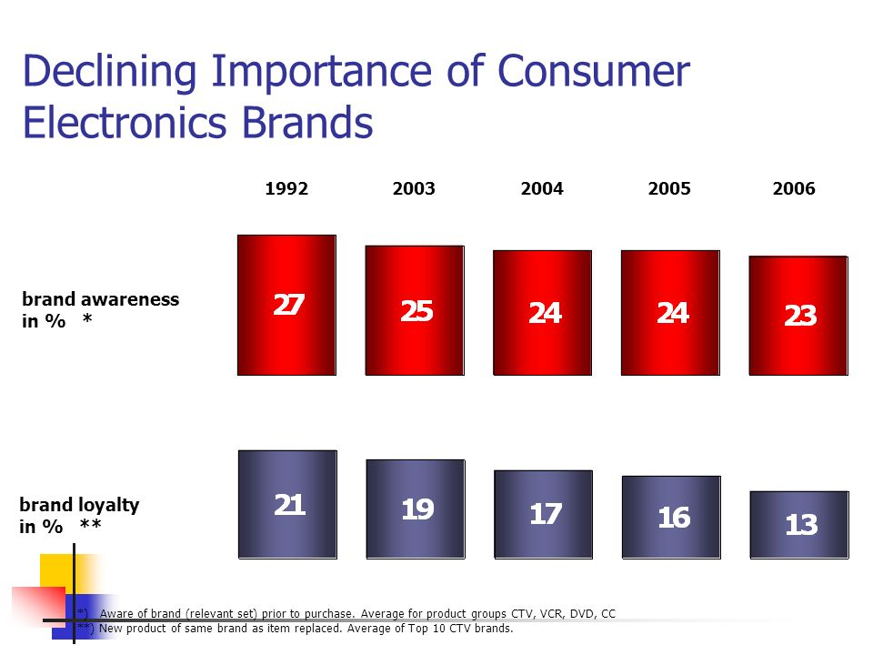 Declining Importance of Consumer Electronics Brands