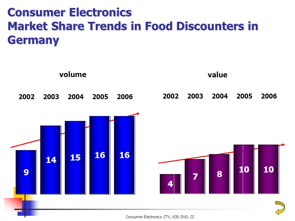 Consumer Electronics Market Share Trends in Food Discounters in Germany