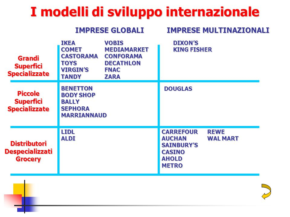 I modelli di sviluppo internazionale