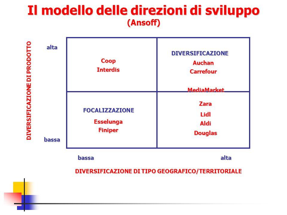 Il modello delle direzioni di sviluppo (Ansoff)