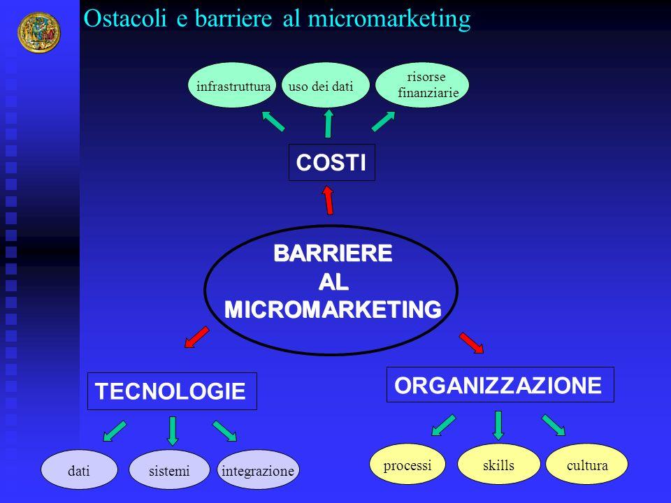 Ostacoli e barriere al micromarketing