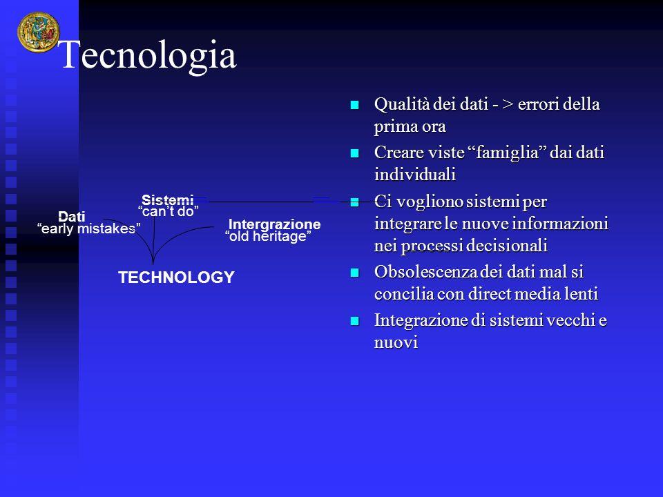 Tecnologia Qualità dei dati - > errori della prima ora