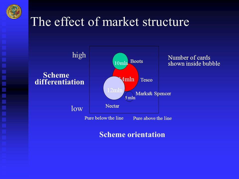 The effect of market structure