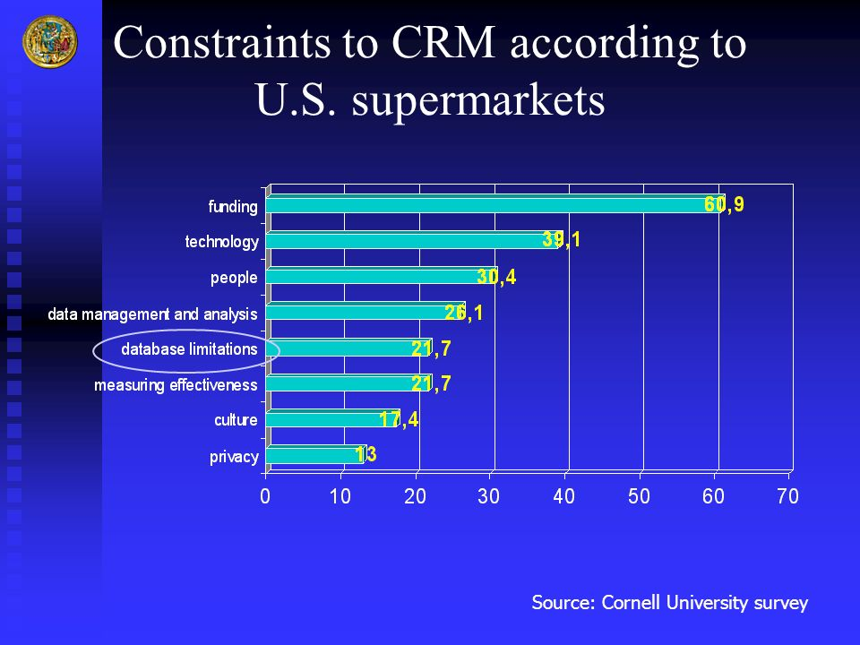 Constraints to CRM according to U.S. supermarkets