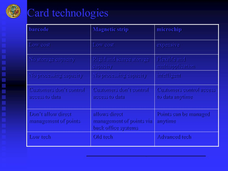 Card technologies barcode Magnetic strip microchip Low cost expensive