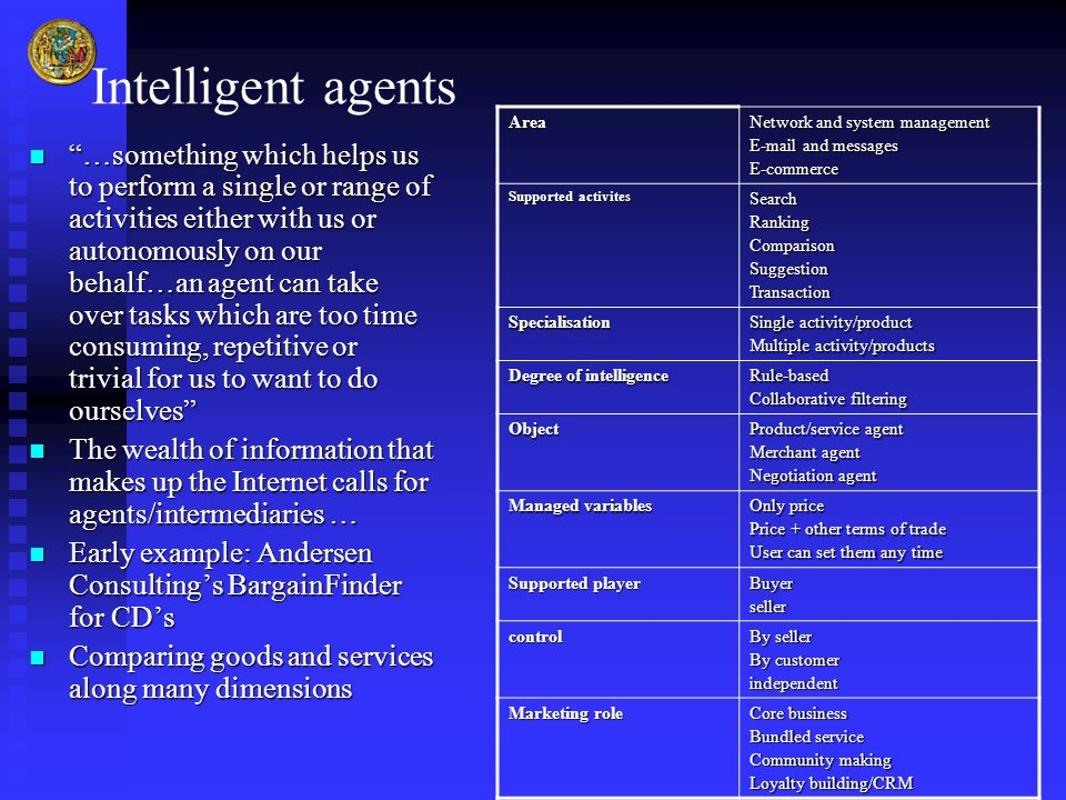 Intelligent agents Area. Network and system management. E-mail and messages. E-commerce. Supported activites.