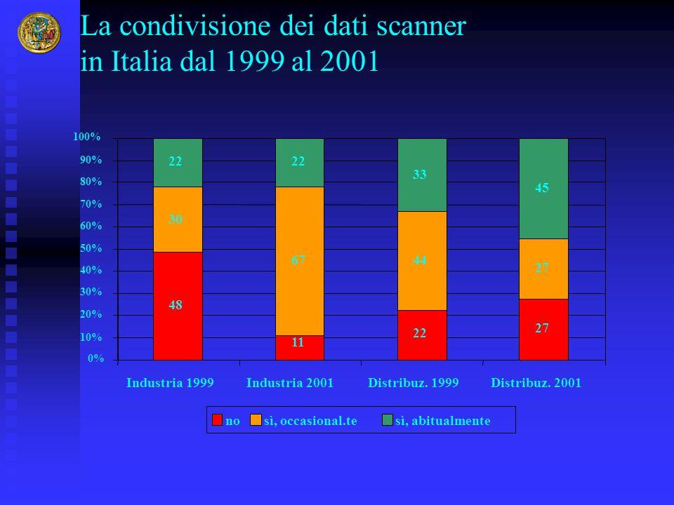 La condivisione dei dati scanner in Italia dal 1999 al 2001
