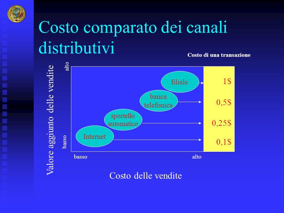 Costo comparato dei canali distributivi
