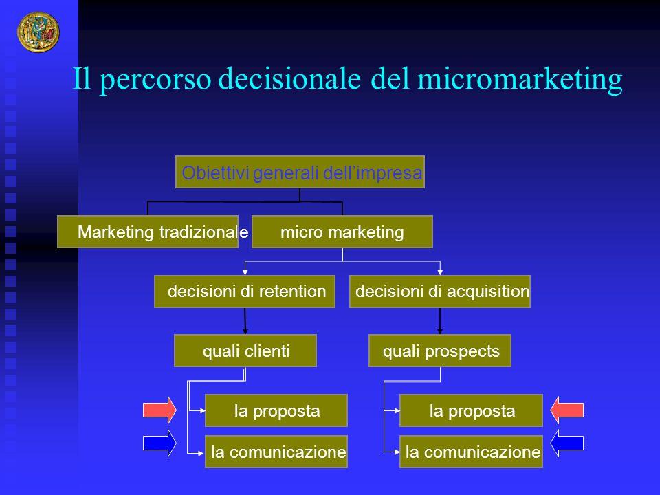 Il percorso decisionale del micromarketing