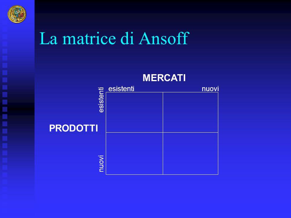 La matrice di Ansoff PRODOTTI MERCATI esistenti nuovi