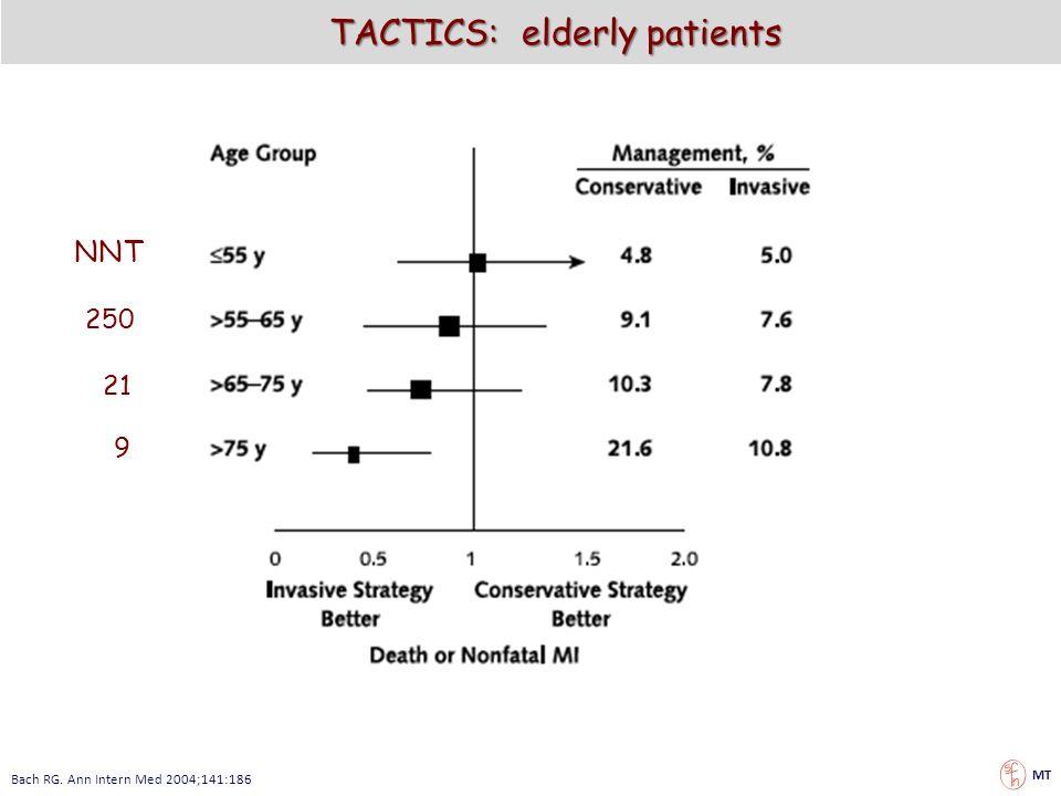 TACTICS: elderly patients