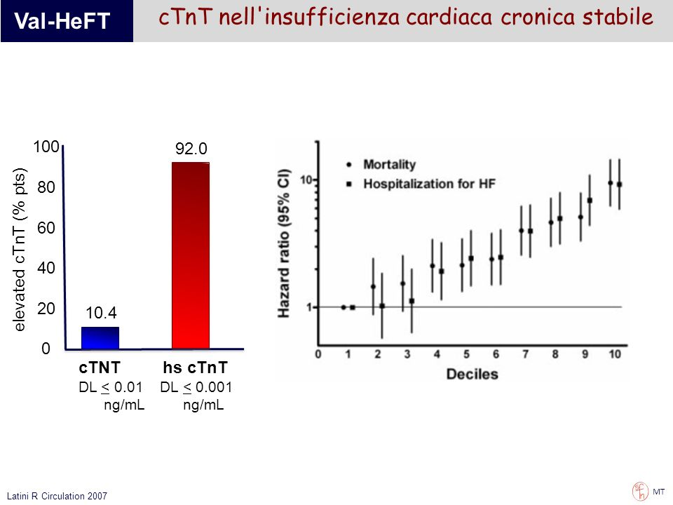 cTnT nell insufficienza cardiaca cronica stabile