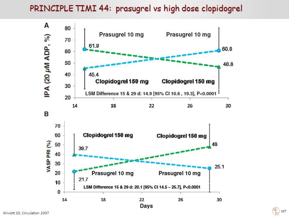 PRINCIPLE TIMI 44: prasugrel vs high dose clopidogrel