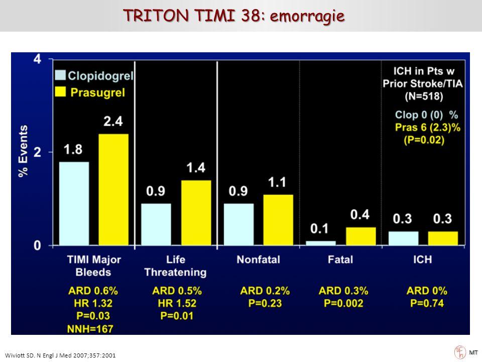 TRITON TIMI 38: emorragie