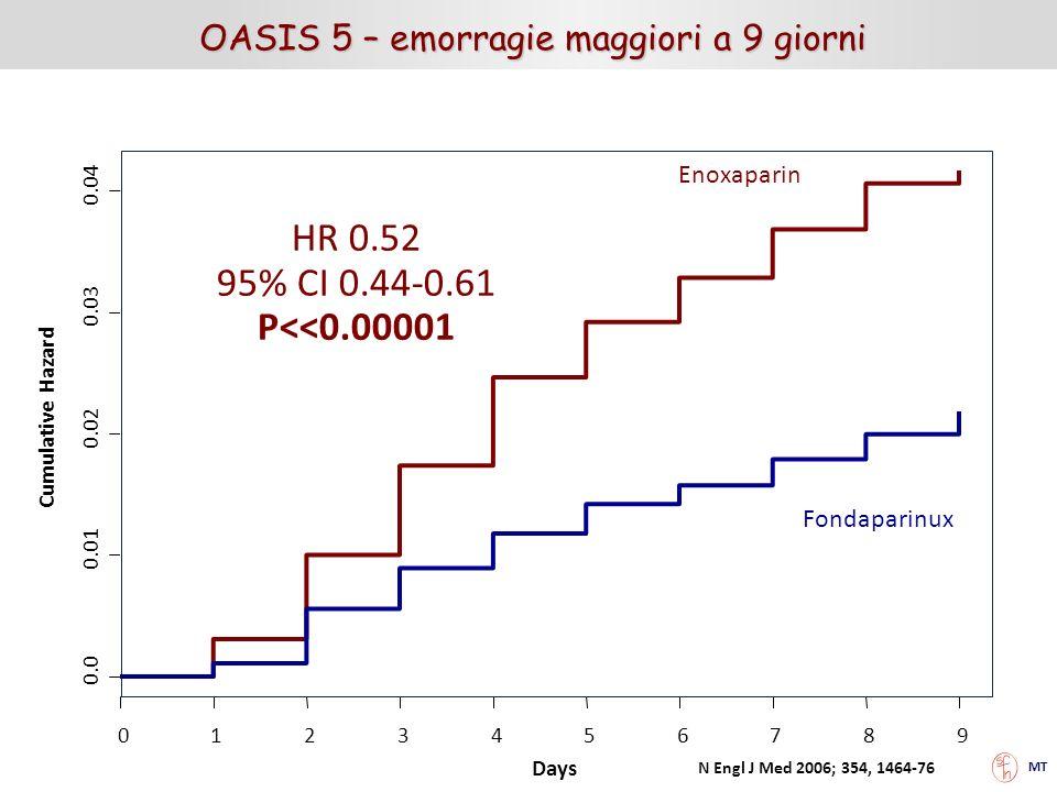 OASIS 5 – emorragie maggiori a 9 giorni