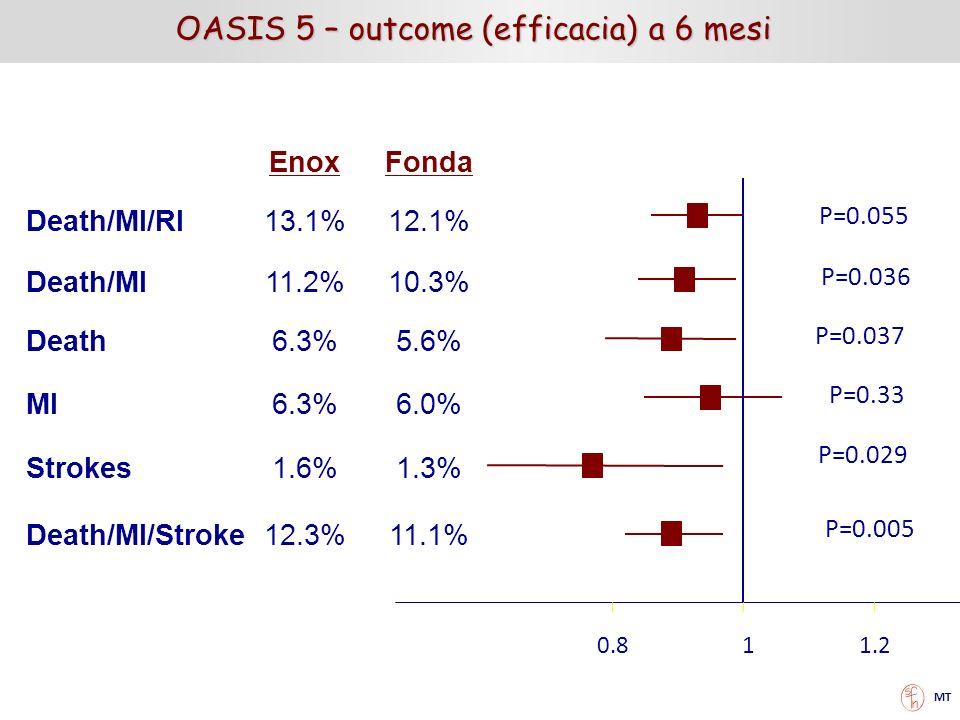 OASIS 5 – outcome (efficacia) a 6 mesi