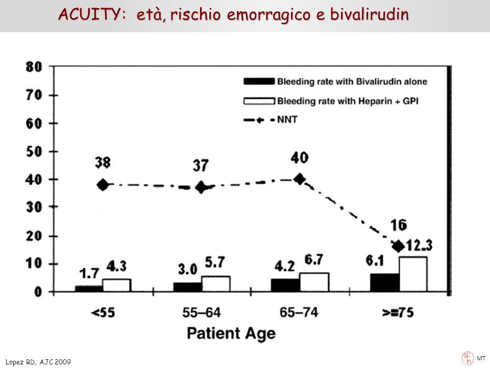 ACUITY: età, rischio emorragico e bivalirudin