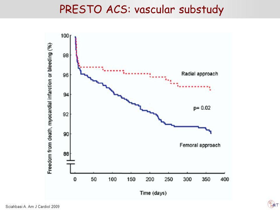 PRESTO ACS: vascular substudy