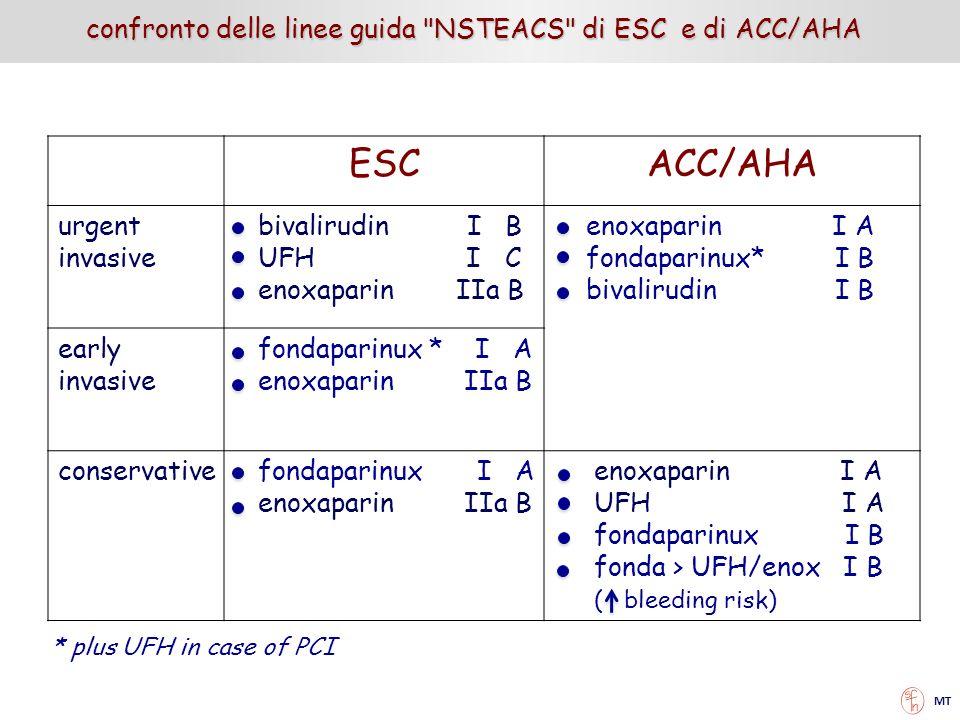 ESC ACC/AHA confronto delle linee guida NSTEACS di ESC e di ACC/AHA