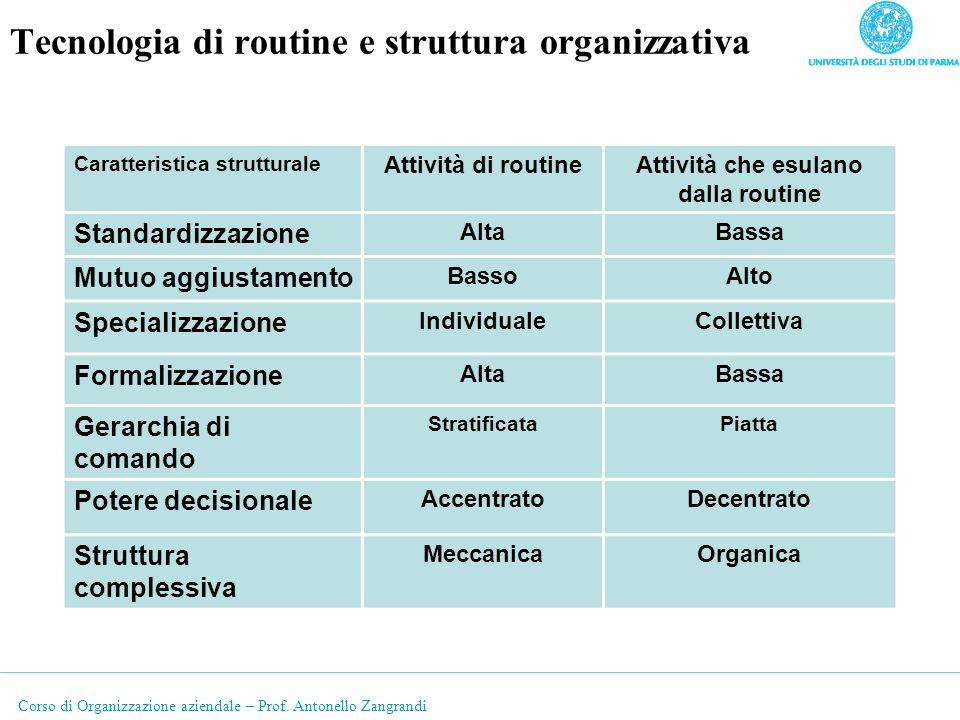 Tecnologia di routine e struttura organizzativa