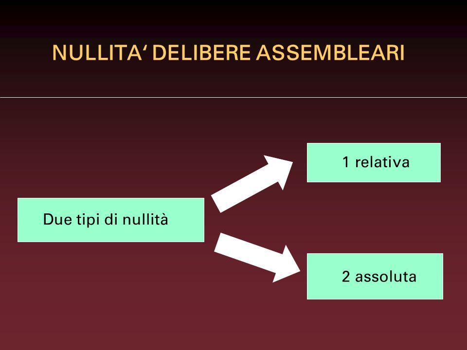 NULLITA' DELIBERE ASSEMBLEARI