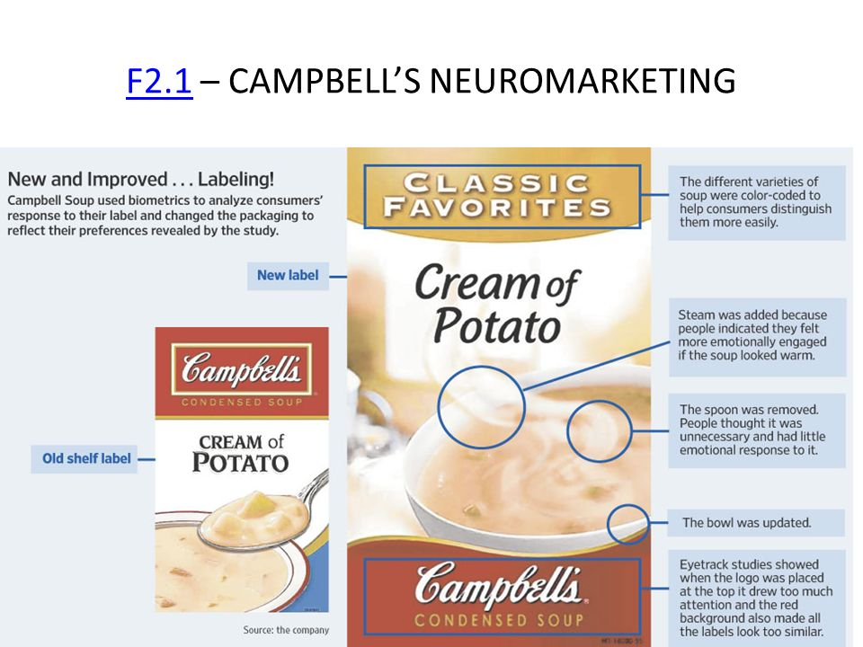 F2.1 – CAMPBELL'S NEUROMARKETING
