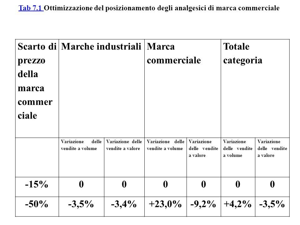 Scarto di prezzo della marca commer ciale Marche industriali