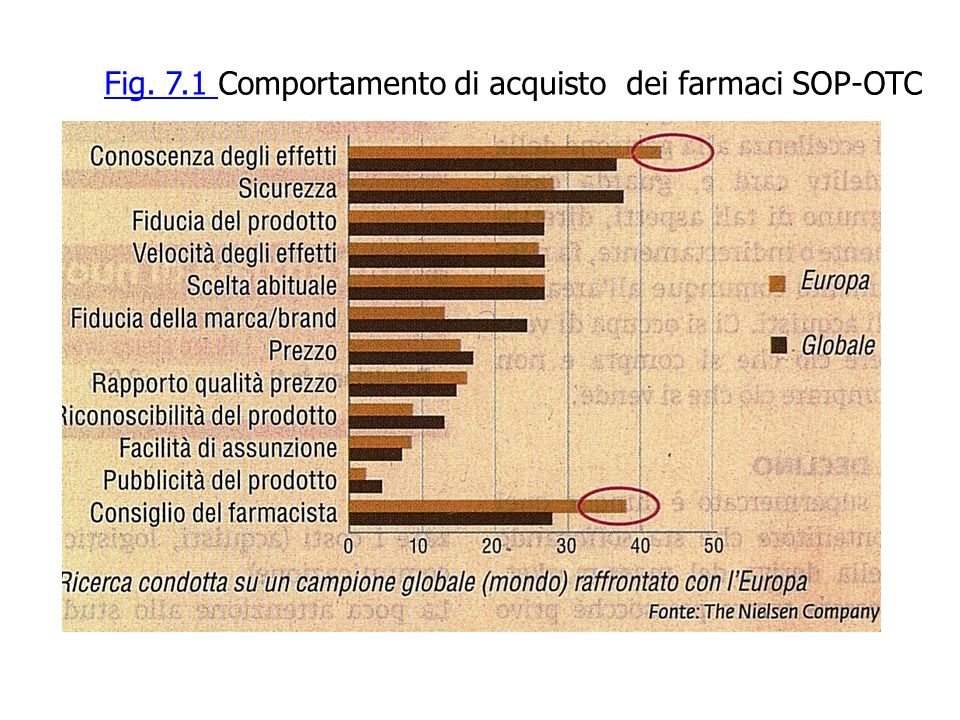 Fig. 7.1 Comportamento di acquisto dei farmaci SOP-OTC