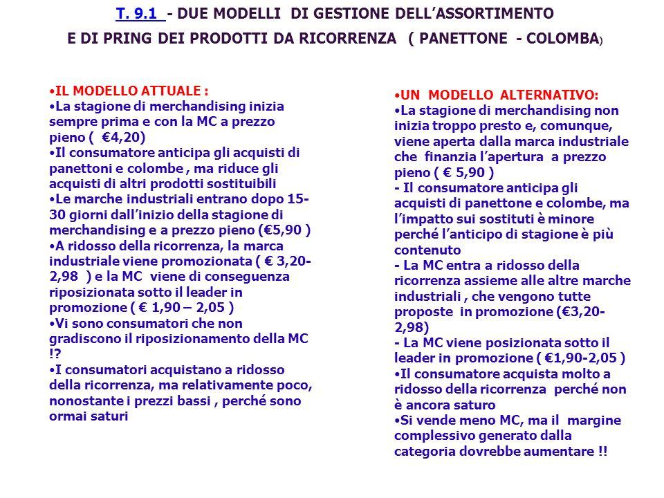E DI PRING DEI PRODOTTI DA RICORRENZA ( PANETTONE - COLOMBA)