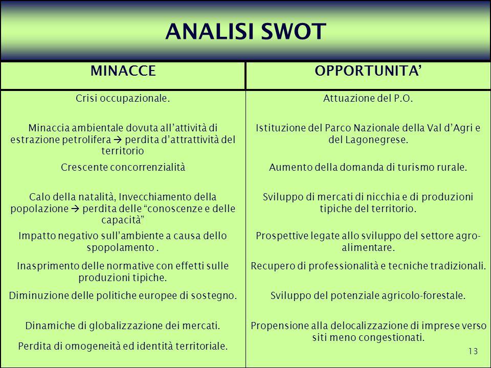 ANALISI SWOT MINACCE OPPORTUNITA' Crisi occupazionale.