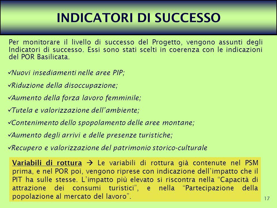 INDICATORI DI SUCCESSO