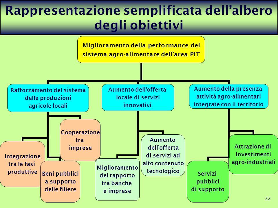 Rappresentazione semplificata dell'albero degli obiettivi