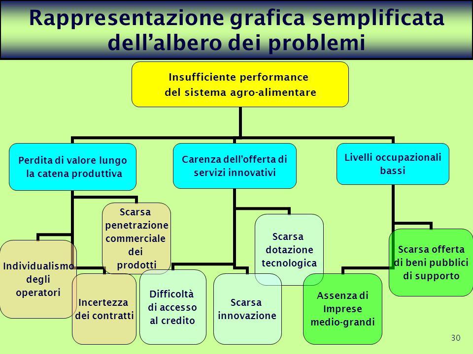 Rappresentazione grafica semplificata dell'albero dei problemi