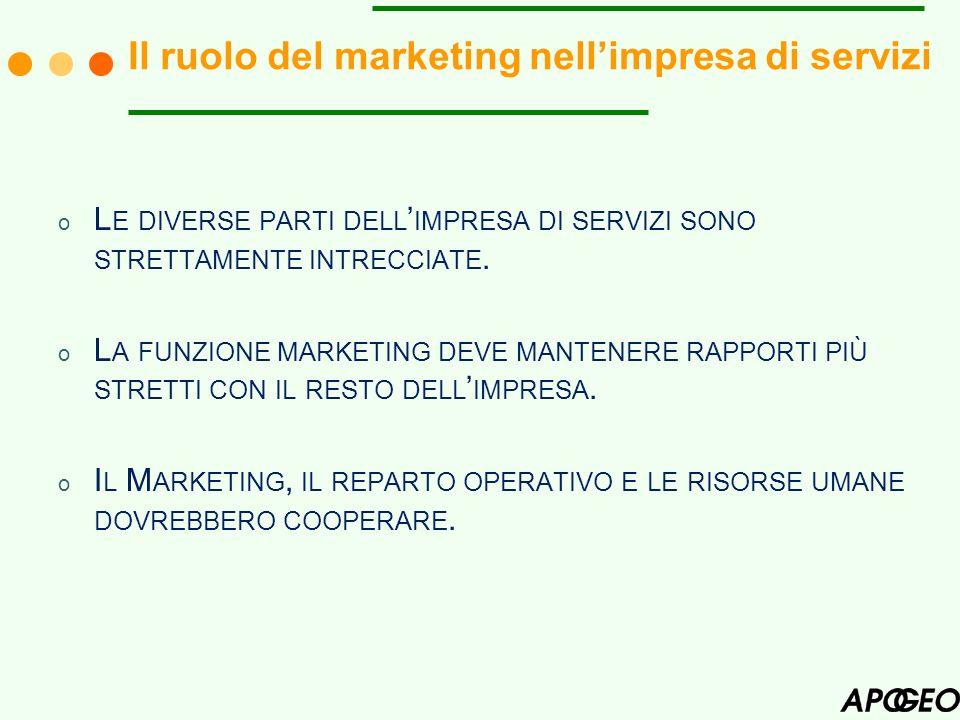 Il ruolo del marketing nell'impresa di servizi