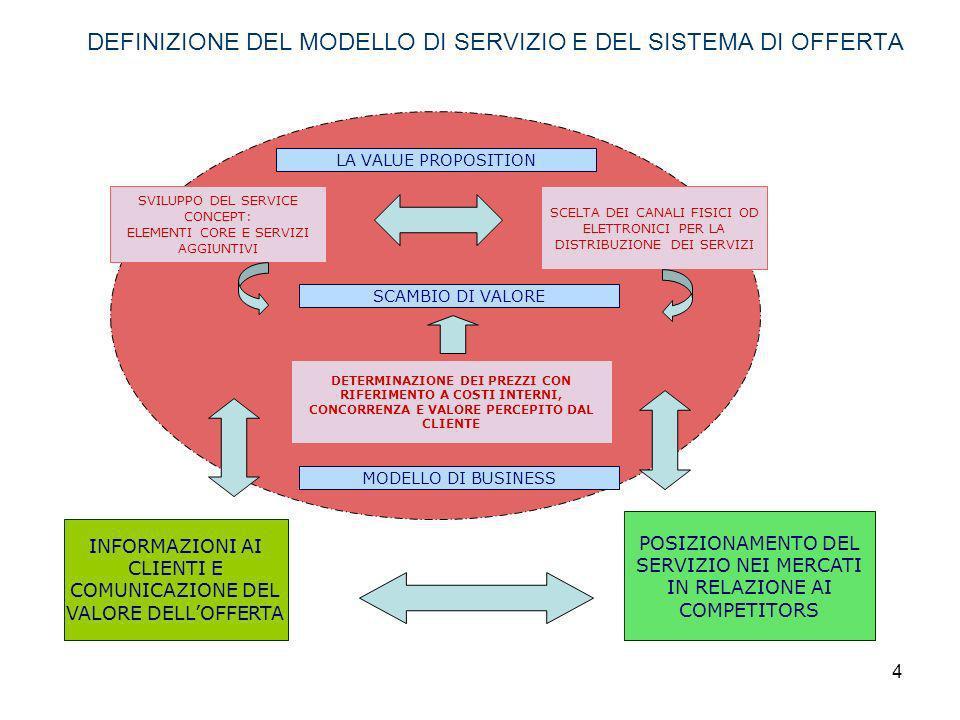 DEFINIZIONE DEL MODELLO DI SERVIZIO E DEL SISTEMA DI OFFERTA