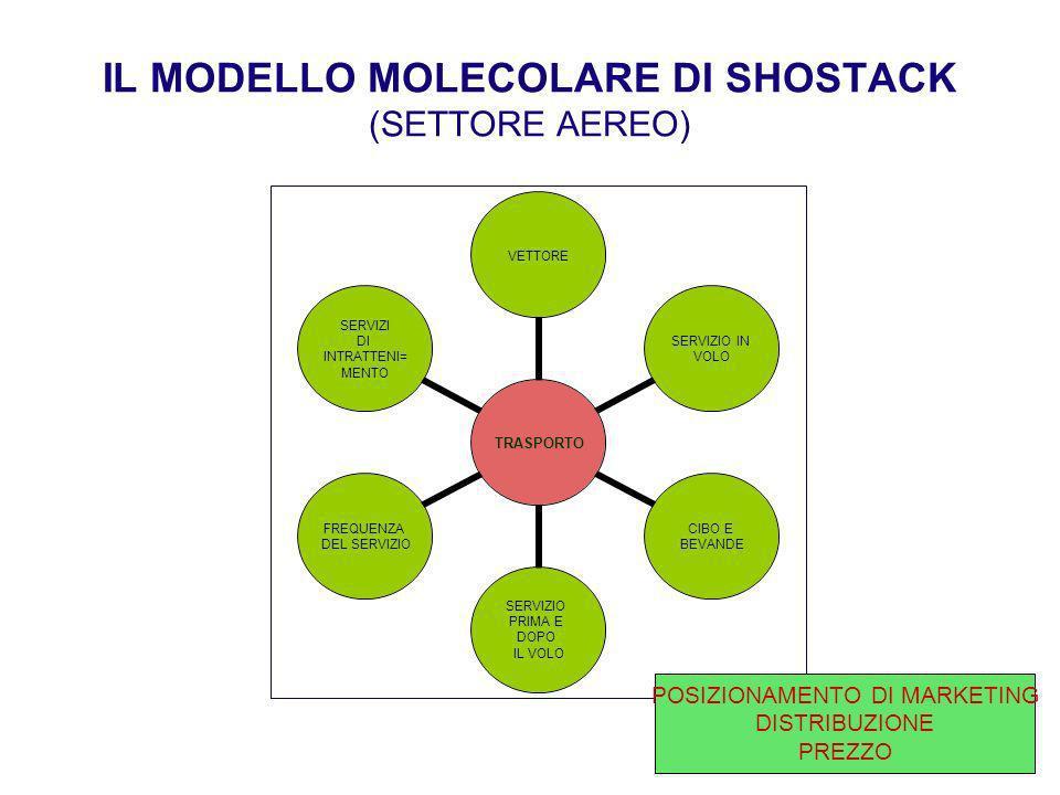 IL MODELLO MOLECOLARE DI SHOSTACK (SETTORE AEREO)