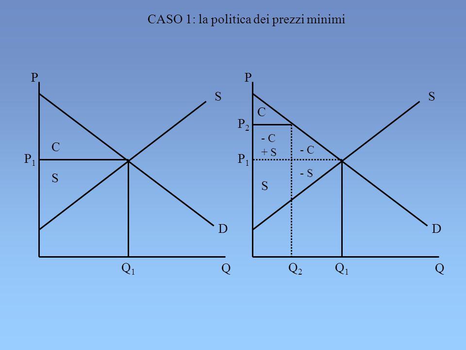 CASO 1: la politica dei prezzi minimi