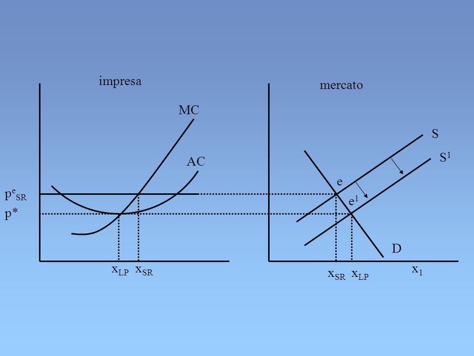 impresa mercato MC S S1 AC e peSR e1 p* D xLP xSR x1 xSR xLP
